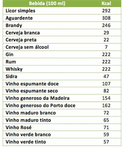 álcool calorias