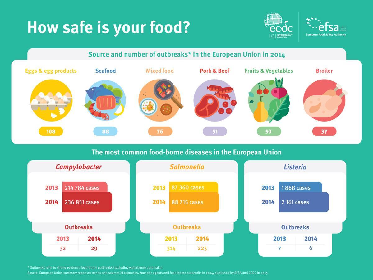 Intoxicações alimentares