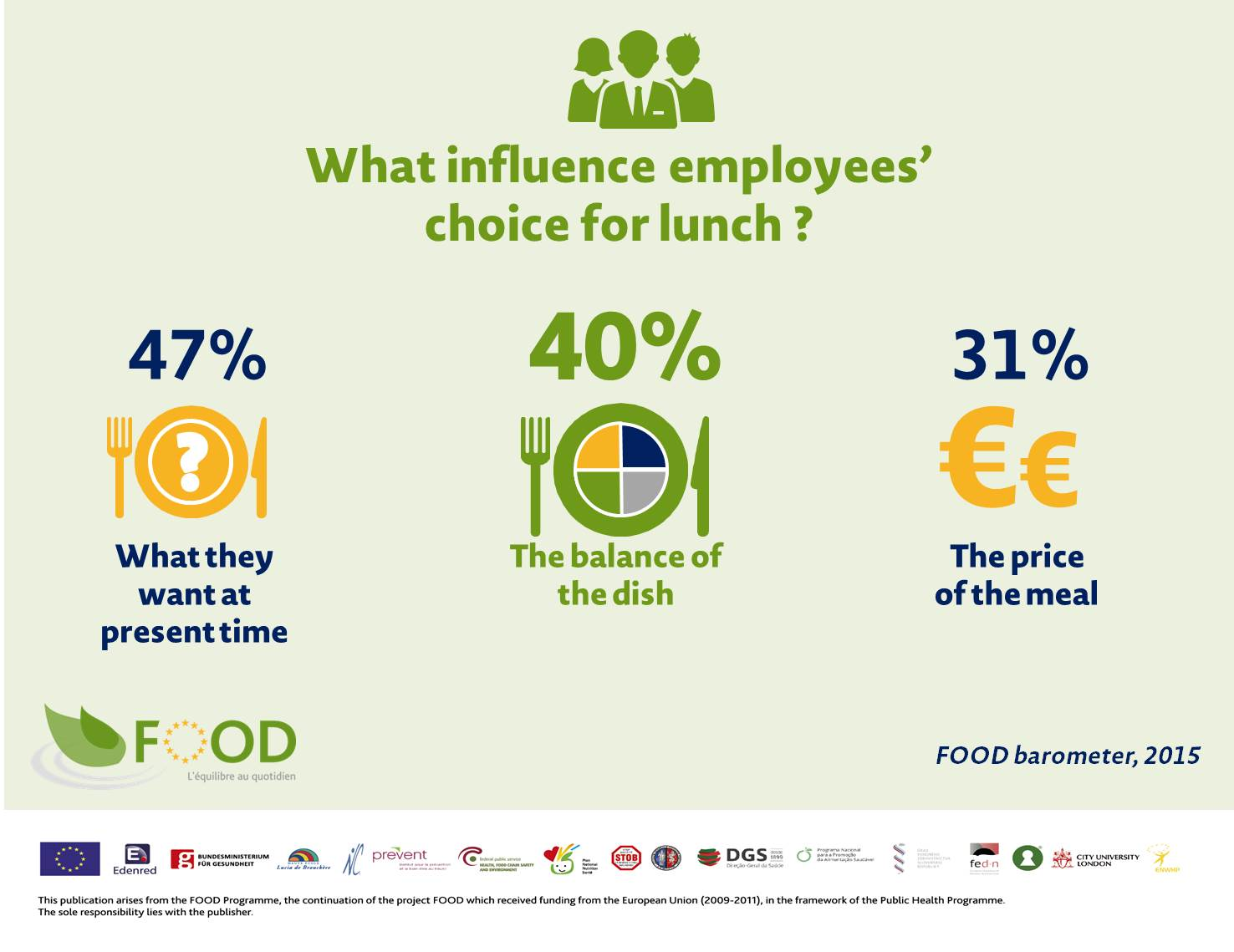 2015-FOOD-barometer_Results-employees