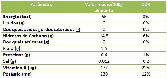 tabela-diospiro-1