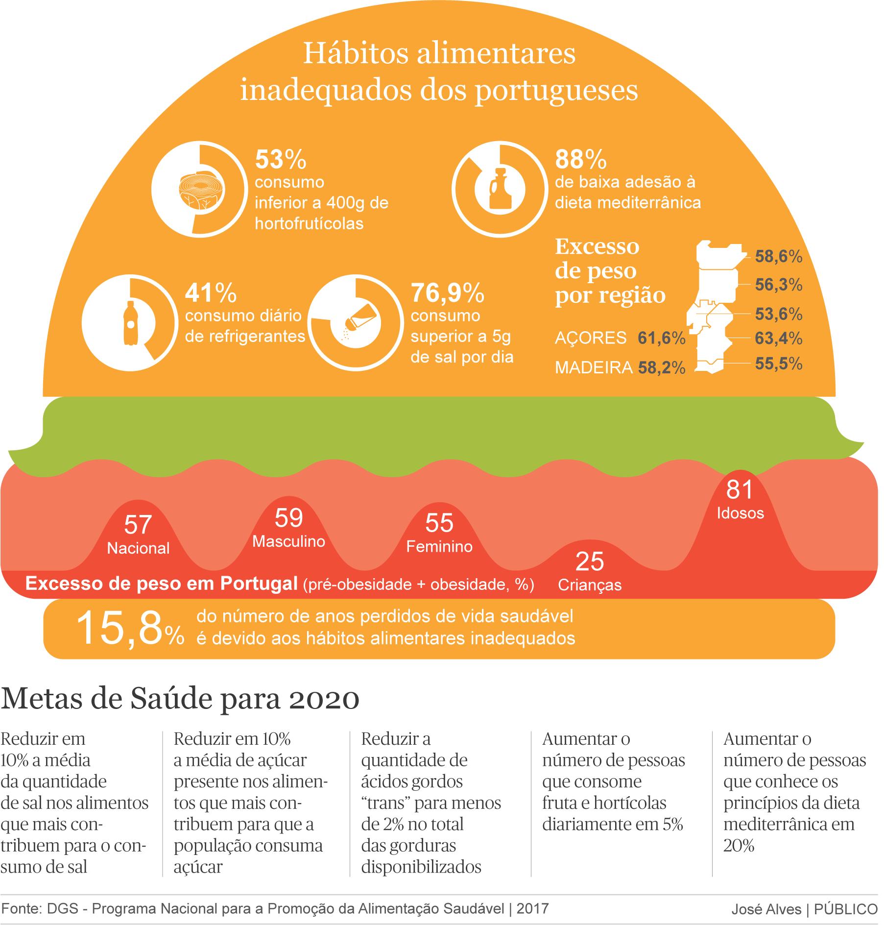 Situação alimentar e nutricional em Portugal 1