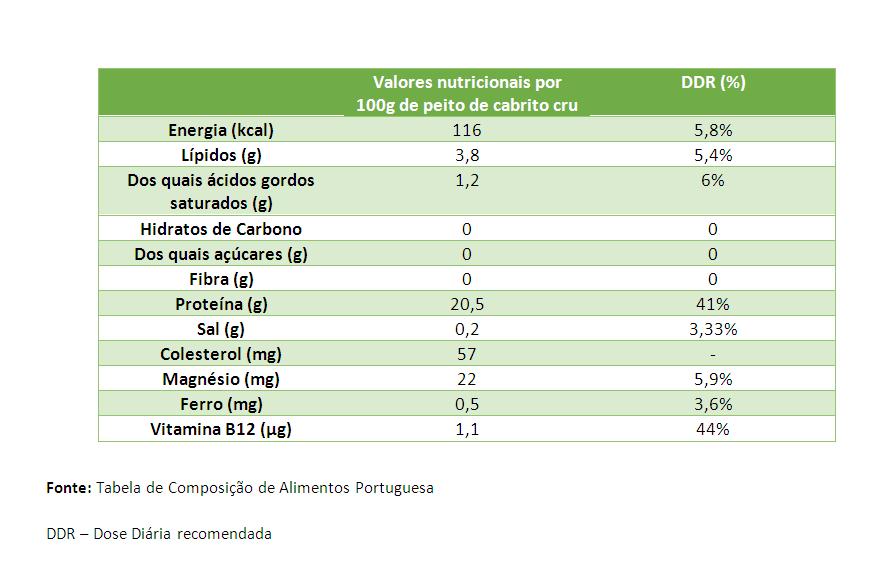 tabela nutricional cabrito nutrimento