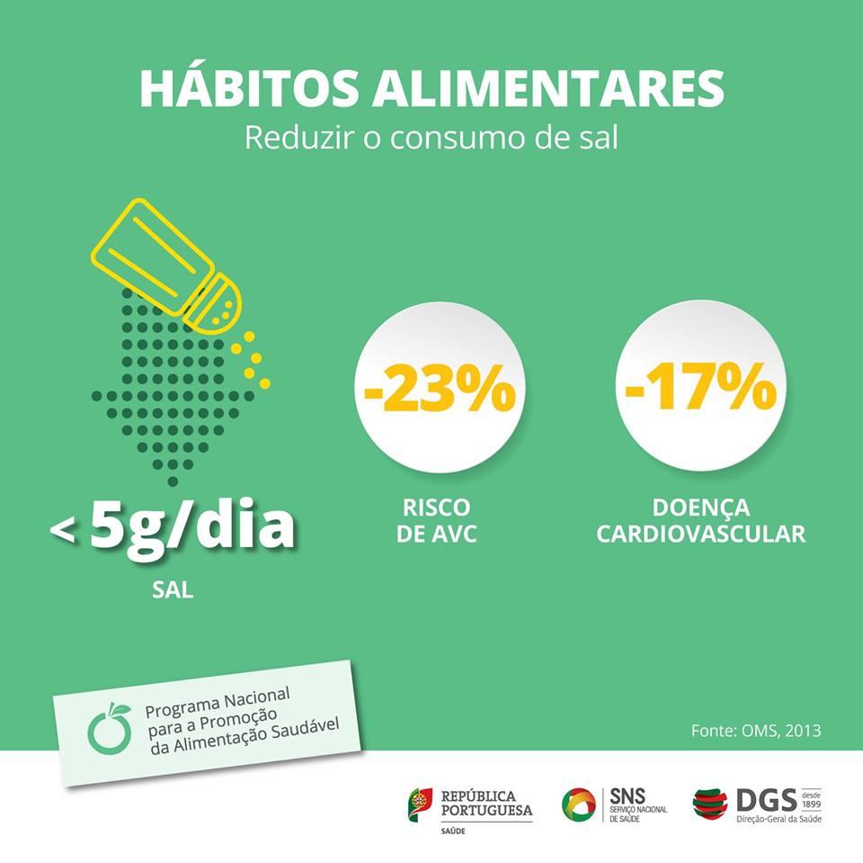 Hábitos Alimentares | Reduzir o Consumo de Sal 2