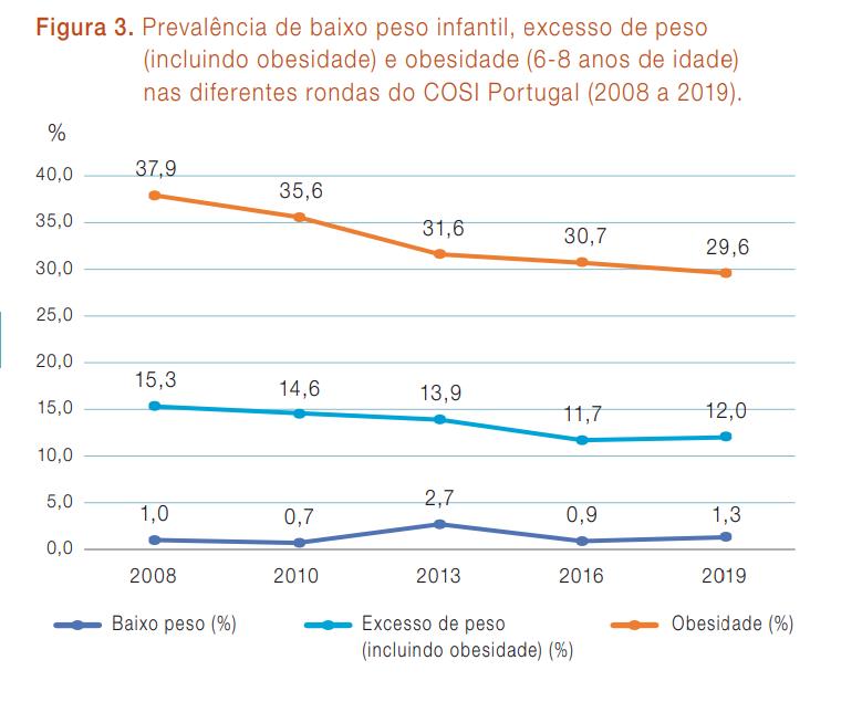 COSI Portugal 2019: apresenta diminuição na prevalência de excesso de peso e obesidade infantil 1