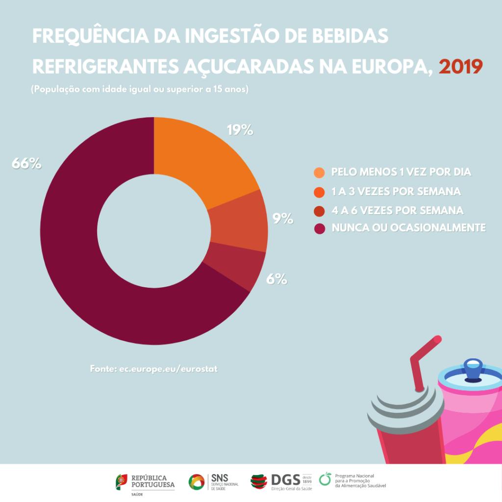 Dados do eurostat relativos ao consumo de bebidas refrigerantes açucaradas 2
