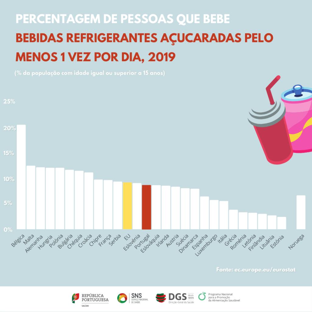 Dados do eurostat relativos ao consumo de bebidas refrigerantes açucaradas 1