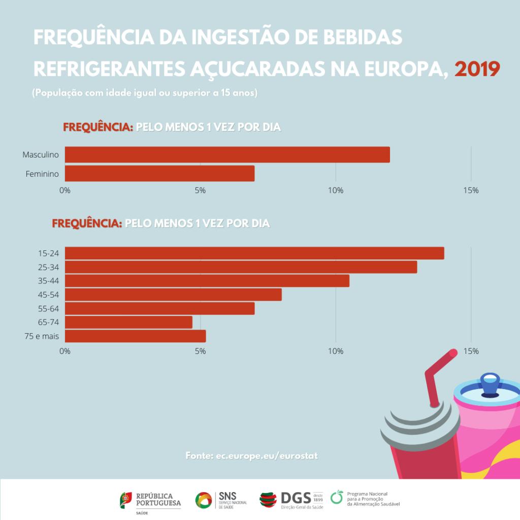 Dados do eurostat relativos ao consumo de bebidas refrigerantes açucaradas 3